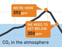 350.org chart