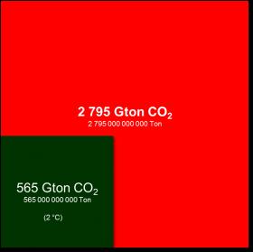 CO2-limits