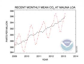 CO2-Mauna Loa