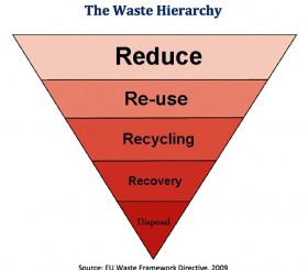 The-Waste-Hierarchy-em