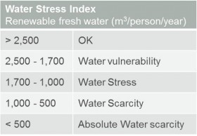 Water Stress Index