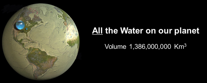 Water on the Planet