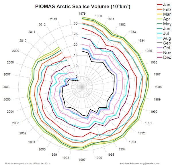 arctic-death-spiral-1979-201301