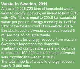 WasteStatistics