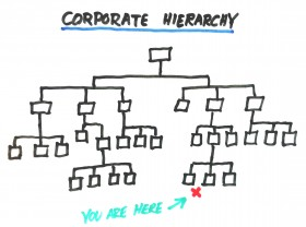 Corporate-hierarchy