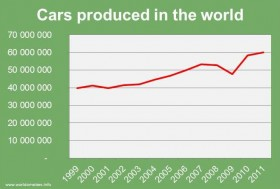 Cars produced in the world