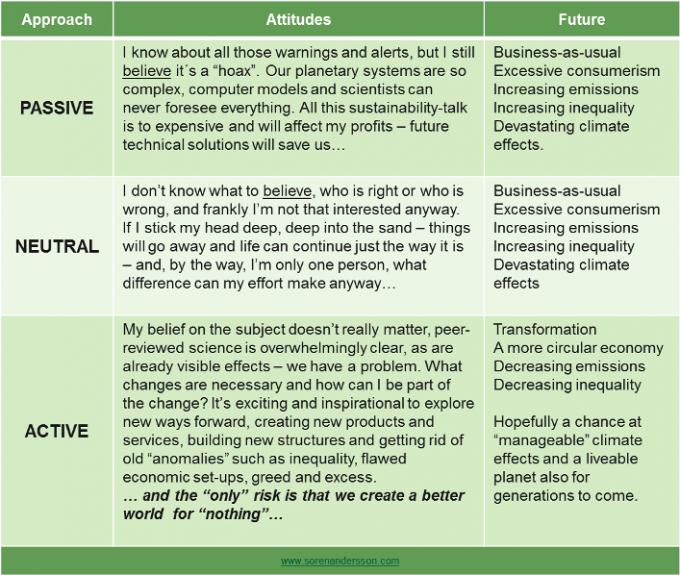 Approach-Attitude-Future