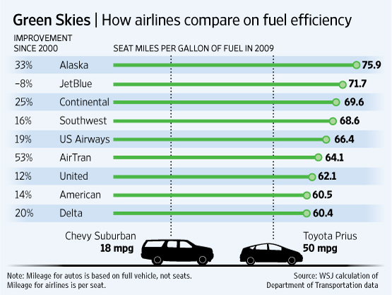 Comparison airmiles vers cars