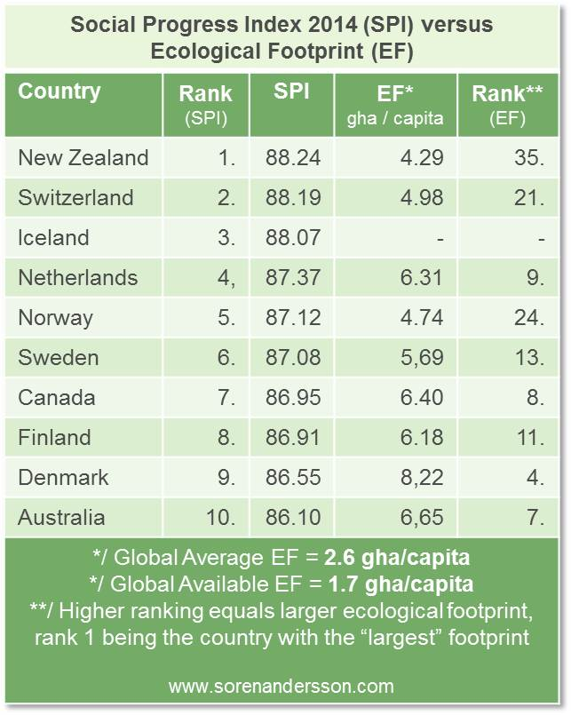 Social Progress Index versus Ecological Footprint