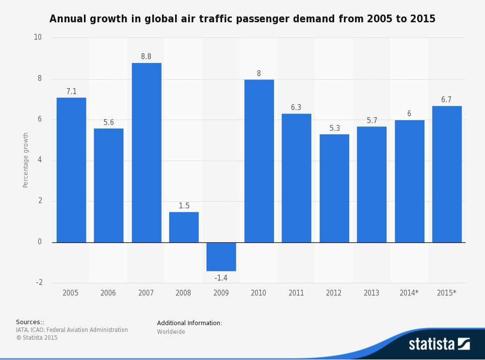 statistic_id193533_global-air-traffic---annual-growth-of-passenger-demand-2005-2015