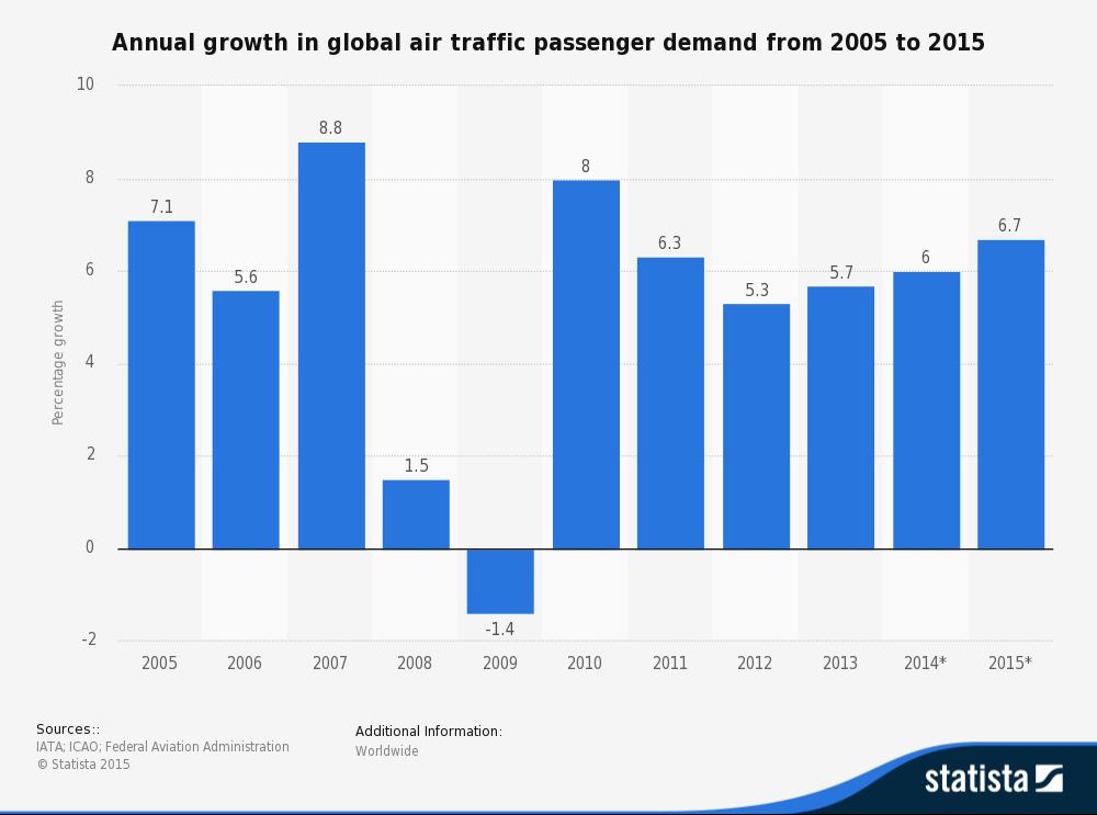 statistic_id193533_global-air-traffic---annual-growth-of-passenger-demand-2005-2015